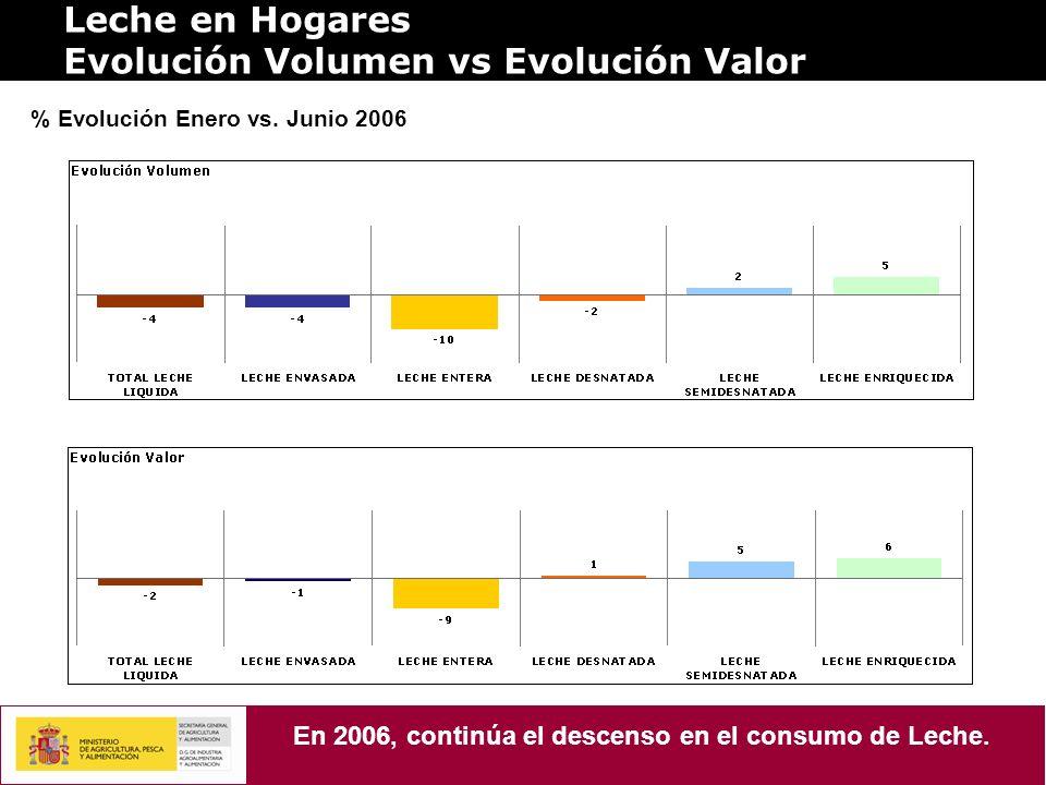 Leche en Hogares Evolución Volumen vs Evolución Valor % Evolución Enero vs. Junio 2006 En 2006, continúa el descenso en el consumo de Leche.