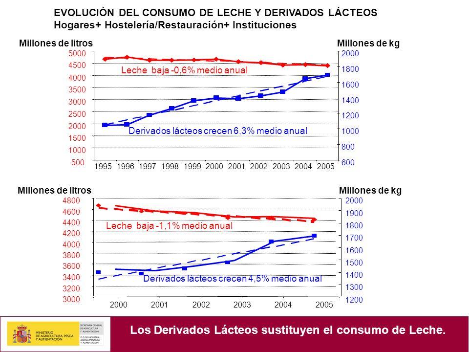 EVOLUCIÓN DEL CONSUMO DE LECHE Y DERIVADOS LÁCTEOS Hogares+ Hostelería/Restauración+ Instituciones 19951996199719981999200020012002200320042005 500 1000 1500 2000 2500 3000 3500 4000 4500 5000 600 800 1000 1200 1400 1600 1800 2000 Leche baja -0,6% medio anual Derivados lácteos crecen 6,3% medio anual Millones de kgMillones de litros Los Derivados Lácteos sustituyen el consumo de Leche.