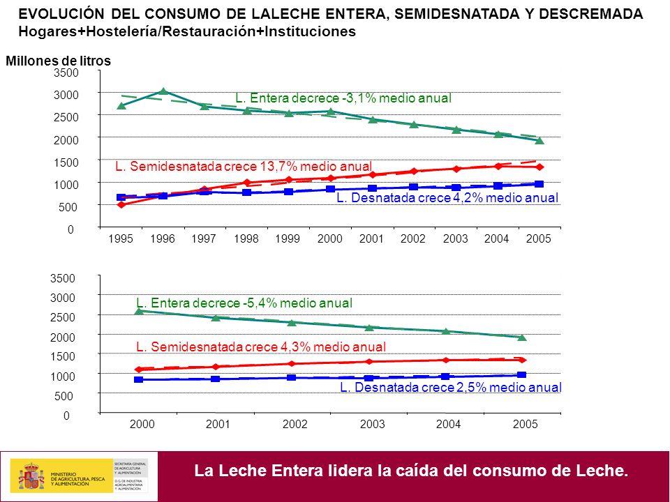 EVOLUCIÓN DEL CONSUMO DE LALECHE ENTERA, SEMIDESNATADA Y DESCREMADA Hogares+Hostelería/Restauración+Instituciones Millones de litros La Leche Entera lidera la caída del consumo de Leche.