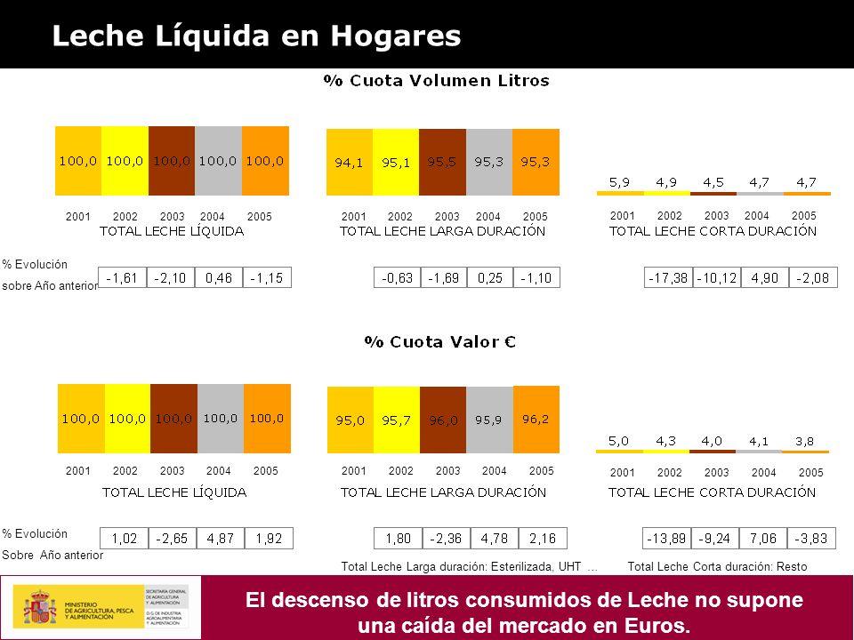 Leche Líquida en Hogares % Evolución sobre Año anterior 20012002200320042005 2001200220032004200520012002200320042005 20012002200320042005 2001200220032004200520012002200320042005 % Evolución Sobre Año anterior Total Leche Larga duración: Esterilizada, UHT … Total Leche Corta duración: Resto El descenso de litros consumidos de Leche no supone una caída del mercado en Euros.