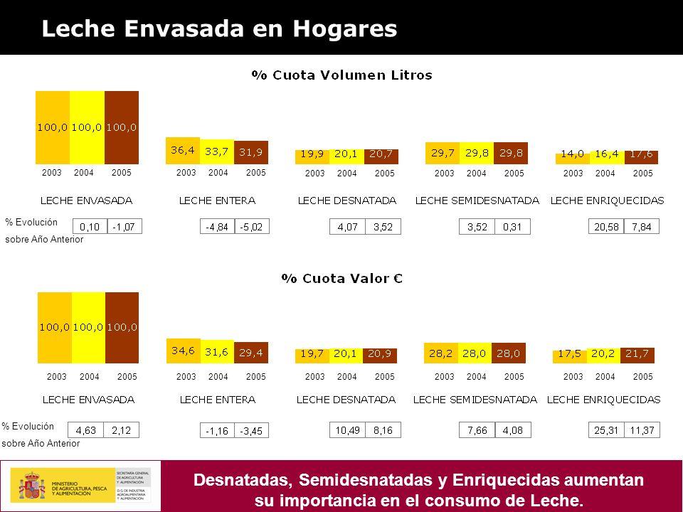 Leche Envasada en Hogares % Evolución sobre Año Anterior 200320042005200320042005 200320042005200320042005200320042005 2003200420052003200420052003200