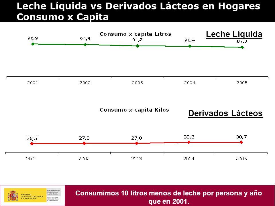 Leche Líquida vs Derivados Lácteos en Hogares Consumo x Capita Leche Líquida Derivados Lácteos Consumimos 10 litros menos de leche por persona y año que en 2001.