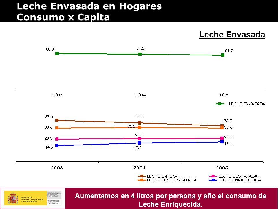 Leche Envasada en Hogares Consumo x Capita Leche Envasada Aumentamos en 4 litros por persona y año el consumo de Leche Enriquecida.