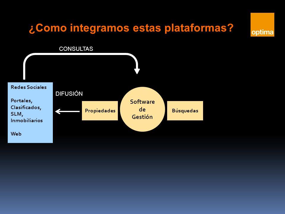 PropiedadesBúsquedas Software de Gestión Redes Sociales Portales, Clasificados, SLM, Inmobiliarios Web DIFUSIÓN CONSULTAS ¿Como integramos estas plataformas