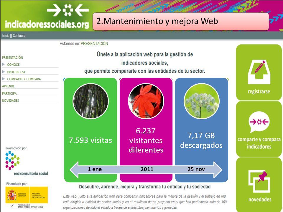 2.Mantenimiento y mejora Web 7.593 visitas 6.237 visitantes diferentes 7,17 GB descargados 1 ene 2011 25 nov