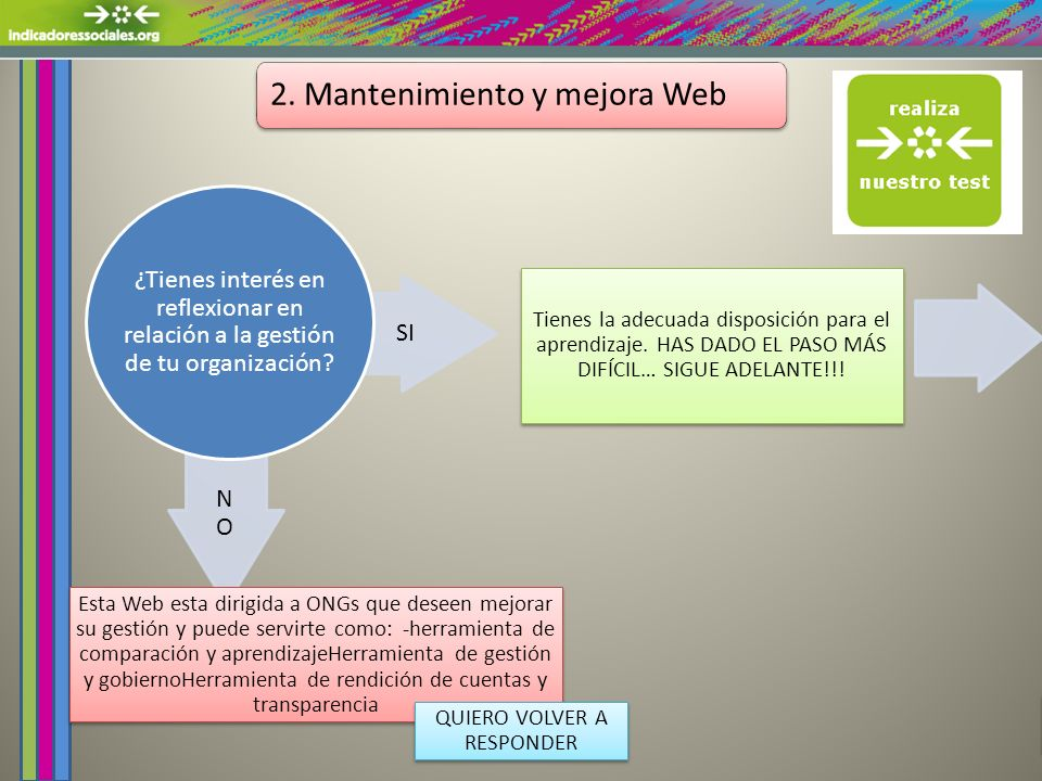 2. Mantenimiento y mejora Web NONO SI ¿Tienes interés en reflexionar en relación a la gestión de tu organización? Esta Web esta dirigida a ONGs que de