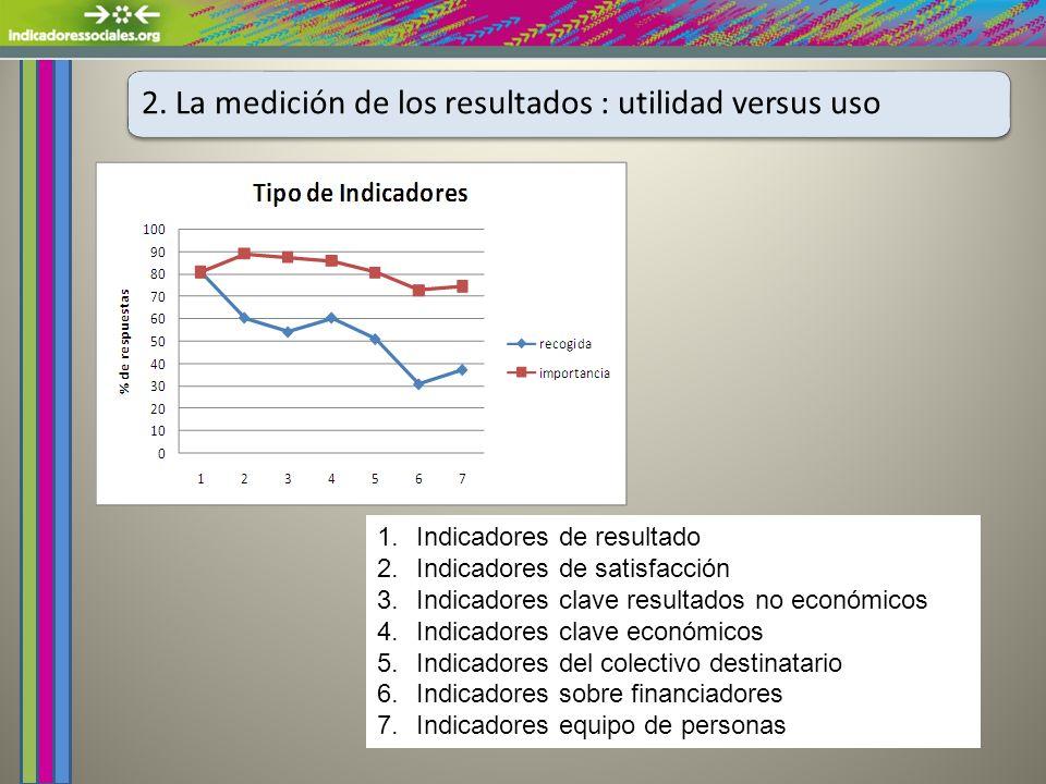 2. La medición de los resultados : utilidad versus uso 1.Indicadores de resultado 2.Indicadores de satisfacción 3.Indicadores clave resultados no econ