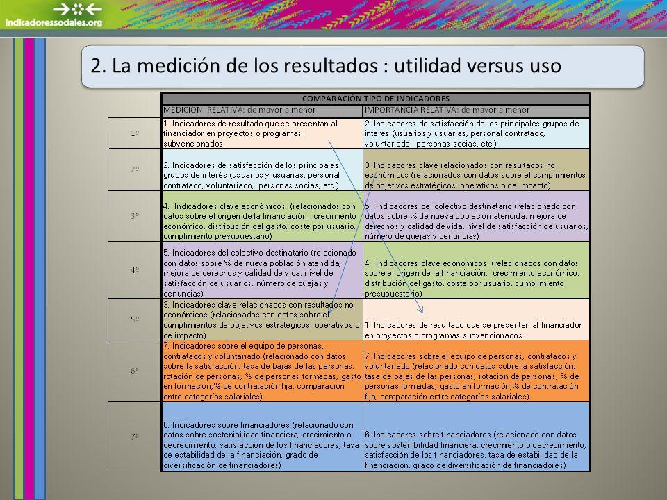 2. La medición de los resultados : utilidad versus uso