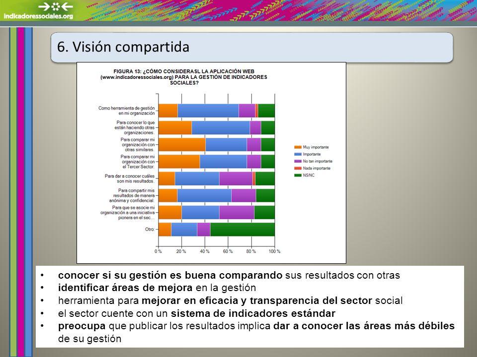 6. Visión compartida conocer si su gestión es buena comparando sus resultados con otras identificar áreas de mejora en la gestión herramienta para mej
