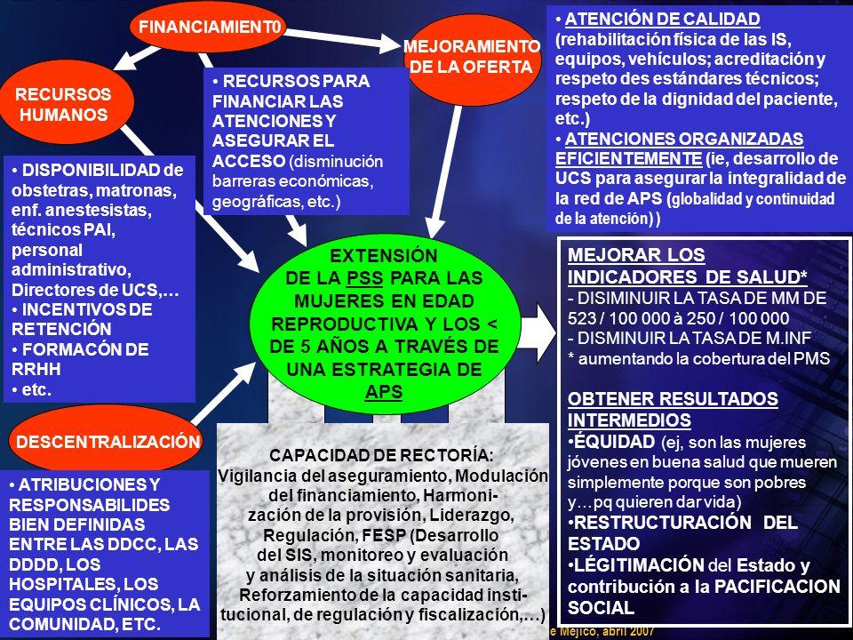 Carlos Gril y Cristian Morales, OPS-OMS Haïti, Ciudad de Méjico, abril 2007 CAPACIDAD DE RECTORÍA: Vigilancia del aseguramiento, Modulación del financiamiento, Harmoni- zación de la provisión, Liderazgo, Regulación, FESP (Desarrollo del SIS, monitoreo y evaluación y análisis de la situación sanitaria, Reforzamiento de la capacidad insti- tucional, de regulación y fiscalización,…) EXTENSIÓN DE LA PSS PARA LAS MUJERES EN EDAD REPRODUCTIVA Y LOS < DE 5 AÑOS A TRAVÉS DE UNA ESTRATEGIA DE APS MEJORAR LOS INDICADORES DE SALUD* - DISIMINUIR LA TASA DE MM DE 523 / 100 000 à 250 / 100 000 - DISMINUIR LA TASA DE M.INF * aumentando la cobertura del PMS OBTENER RESULTADOS INTERMEDIOS ÉQUIDAD (ej, son las mujeres jóvenes en buena salud que mueren simplemente porque son pobres y…pq quieren dar vida) RESTRUCTURACIÓN DEL ESTADO LÉGITIMACIÓN del Estado y contribución a la PACIFICACION SOCIAL MEJORAMIENTO DE LA OFERTA ATENCIÓN DE CALIDAD (rehabilitación física de las IS, equipos, vehículos; acreditación y respeto des estándares técnicos; respeto de la dignidad del paciente, etc.) ATENCIONES ORGANIZADAS EFICIENTEMENTE (ie, desarrollo de UCS para asegurar la integralidad de la red de APS ( globalidad y continuidad de la atención) ) FINANCIAMIENT0 RECURSOS HUMANOS DISPONIBILIDAD de obstetras, matronas, enf.
