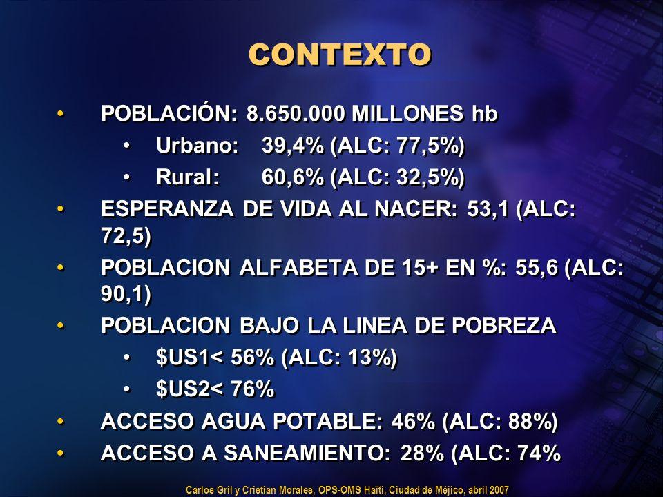 Carlos Gril y Cristian Morales, OPS-OMS Haïti, Ciudad de Méjico, abril 2007 CONTEXTO POBLACIÓN: 8.650.000 MILLONES hb Urbano: 39,4% (ALC: 77,5%) Rural: 60,6% (ALC: 32,5%) ESPERANZA DE VIDA AL NACER: 53,1 (ALC: 72,5) POBLACION ALFABETA DE 15+ EN %: 55,6 (ALC: 90,1) POBLACION BAJO LA LINEA DE POBREZA $US1< 56% (ALC: 13%) $US2< 76% ACCESO AGUA POTABLE: 46% (ALC: 88%) ACCESO A SANEAMIENTO: 28% (ALC: 74% POBLACIÓN: 8.650.000 MILLONES hb Urbano: 39,4% (ALC: 77,5%) Rural: 60,6% (ALC: 32,5%) ESPERANZA DE VIDA AL NACER: 53,1 (ALC: 72,5) POBLACION ALFABETA DE 15+ EN %: 55,6 (ALC: 90,1) POBLACION BAJO LA LINEA DE POBREZA $US1< 56% (ALC: 13%) $US2< 76% ACCESO AGUA POTABLE: 46% (ALC: 88%) ACCESO A SANEAMIENTO: 28% (ALC: 74%
