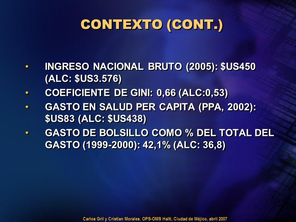 Carlos Gril y Cristian Morales, OPS-OMS Haïti, Ciudad de Méjico, abril 2007 CONTEXTO (CONT.) INGRESO NACIONAL BRUTO (2005): $US450 (ALC: $US3.576) COEFICIENTE DE GINI: 0,66 (ALC:0,53) GASTO EN SALUD PER CAPITA (PPA, 2002): $US83 (ALC: $US438) GASTO DE BOLSILLO COMO % DEL TOTAL DEL GASTO (1999-2000): 42,1% (ALC: 36,8) INGRESO NACIONAL BRUTO (2005): $US450 (ALC: $US3.576) COEFICIENTE DE GINI: 0,66 (ALC:0,53) GASTO EN SALUD PER CAPITA (PPA, 2002): $US83 (ALC: $US438) GASTO DE BOLSILLO COMO % DEL TOTAL DEL GASTO (1999-2000): 42,1% (ALC: 36,8)