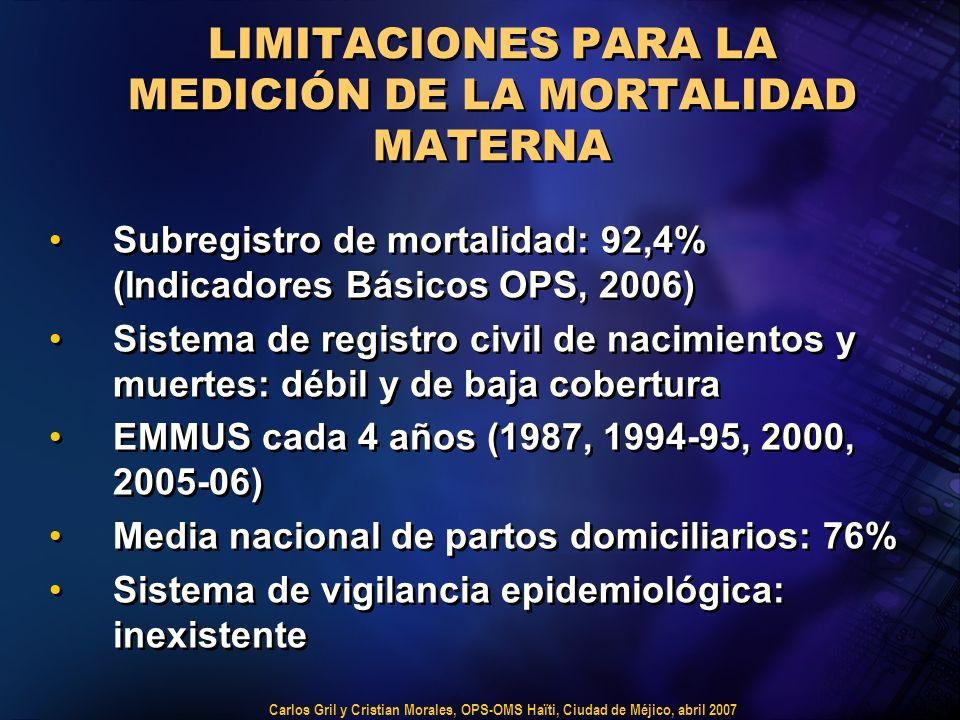 Carlos Gril y Cristian Morales, OPS-OMS Haïti, Ciudad de Méjico, abril 2007 LIMITACIONES PARA LA MEDICIÓN DE LA MORTALIDAD MATERNA Subregistro de mortalidad: 92,4% (Indicadores Básicos OPS, 2006) Sistema de registro civil de nacimientos y muertes: débil y de baja cobertura EMMUS cada 4 años (1987, 1994-95, 2000, 2005-06) Media nacional de partos domiciliarios: 76% Sistema de vigilancia epidemiológica: inexistente Subregistro de mortalidad: 92,4% (Indicadores Básicos OPS, 2006) Sistema de registro civil de nacimientos y muertes: débil y de baja cobertura EMMUS cada 4 años (1987, 1994-95, 2000, 2005-06) Media nacional de partos domiciliarios: 76% Sistema de vigilancia epidemiológica: inexistente