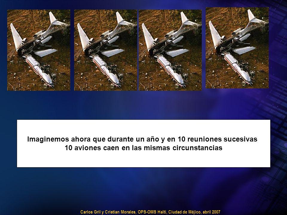 Carlos Gril y Cristian Morales, OPS-OMS Haïti, Ciudad de Méjico, abril 2007 Imaginemos ahora que durante un año y en 10 reuniones sucesivas 10 aviones caen en las mismas circunstancias