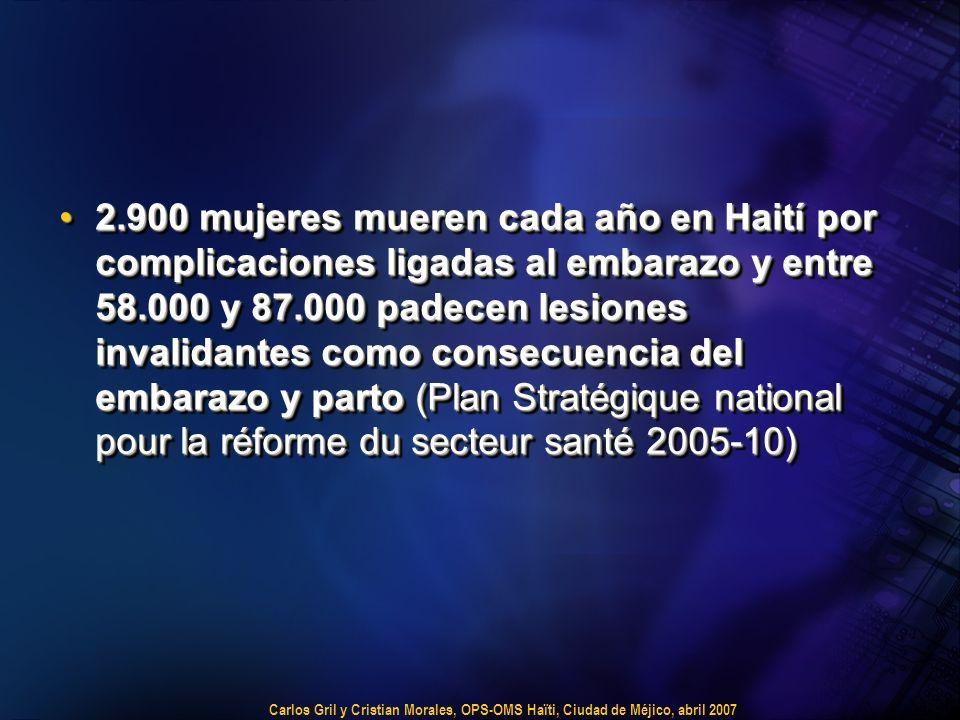Carlos Gril y Cristian Morales, OPS-OMS Haïti, Ciudad de Méjico, abril 2007 2.900 mujeres mueren cada año en Haití por complicaciones ligadas al embarazo y entre 58.000 y 87.000 padecen lesiones invalidantes como consecuencia del embarazo y parto (Plan Stratégique national pour la réforme du secteur santé 2005-10)2.900 mujeres mueren cada año en Haití por complicaciones ligadas al embarazo y entre 58.000 y 87.000 padecen lesiones invalidantes como consecuencia del embarazo y parto (Plan Stratégique national pour la réforme du secteur santé 2005-10)