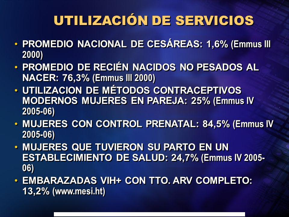 Carlos Gril y Cristian Morales, OPS-OMS Haïti, Ciudad de Méjico, abril 2007 PROMEDIO NACIONAL DE CESÁREAS: 1,6% (Emmus III 2000) PROMEDIO DE RECIÉN NACIDOS NO PESADOS AL NACER: 76,3% (Emmus III 2000) UTILIZACION DE MÉTODOS CONTRACEPTIVOS MODERNOS MUJERES EN PAREJA: 25% (Emmus IV 2005-06) MUJERES CON CONTROL PRENATAL: 84,5% (Emmus IV 2005-06) MUJERES QUE TUVIERON SU PARTO EN UN ESTABLECIMIENTO DE SALUD: 24,7% (Emmus IV 2005- 06) EMBARAZADAS VIH+ CON TTO.