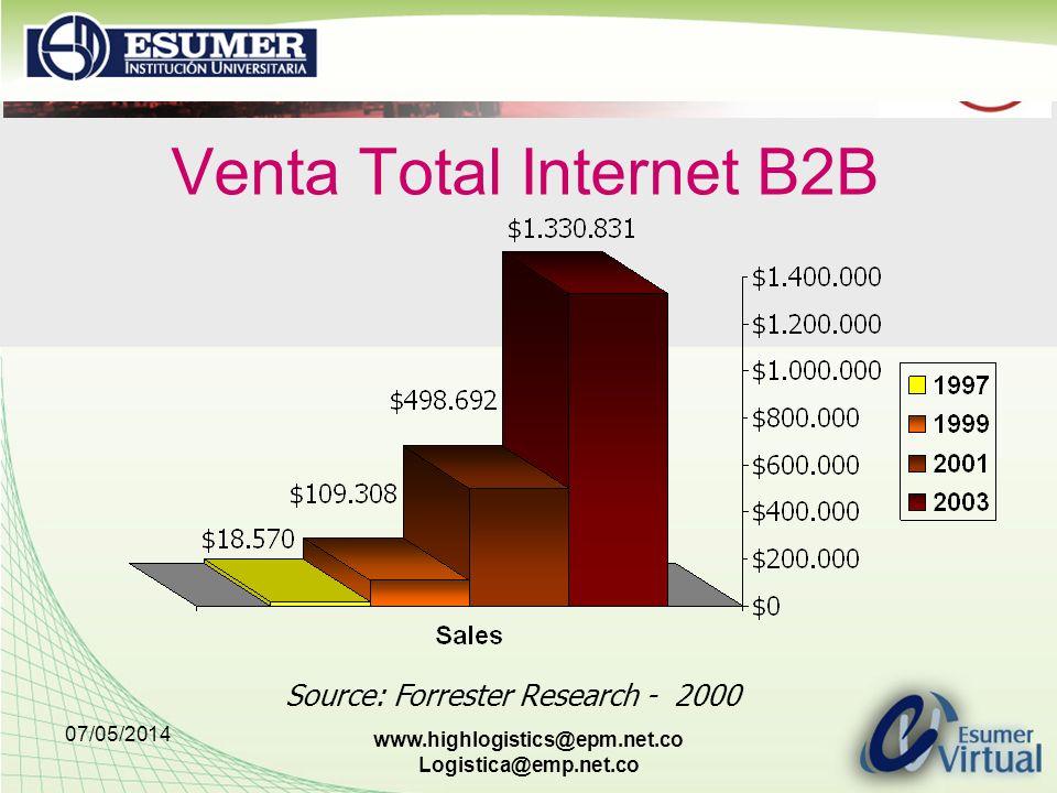 07/05/2014 www.highlogistics@epm.net.co Logistica@emp.net.co Venta Total Internet B2B Source: Forrester Research - 2000