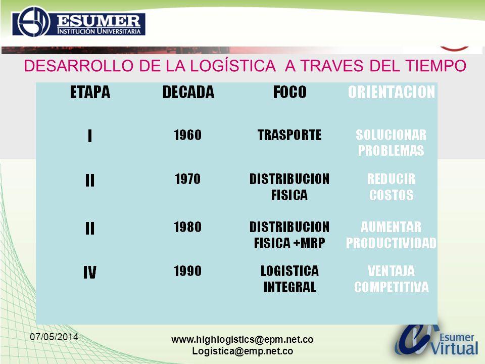 07/05/2014 www.highlogistics@epm.net.co Logistica@emp.net.co DESARROLLO DE LA LOGÍSTICA A TRAVES DEL TIEMPO
