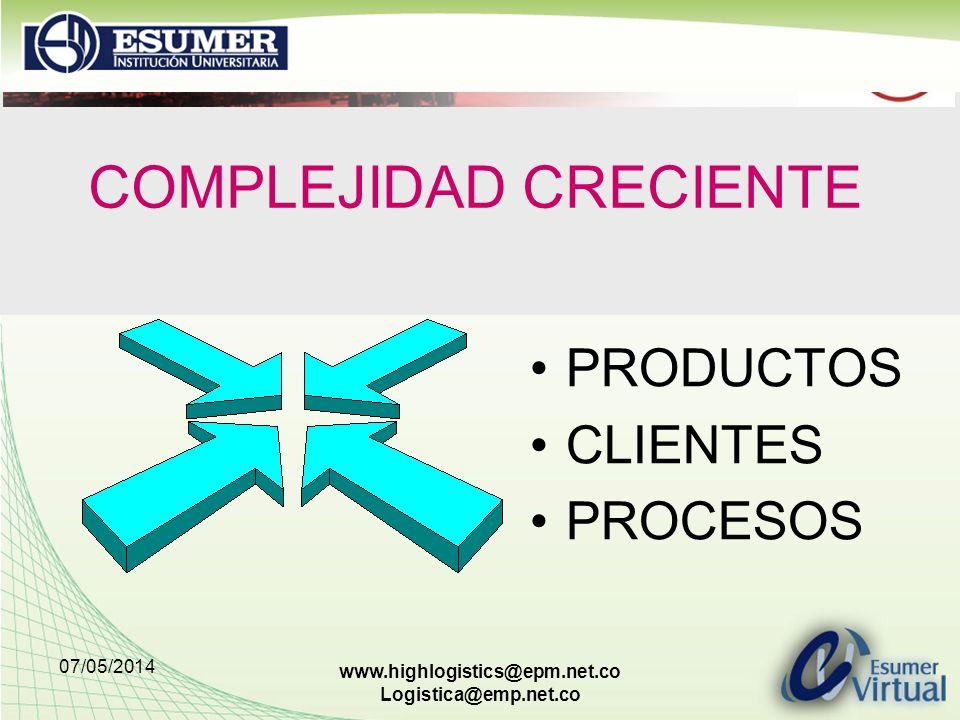 07/05/2014 www.highlogistics@epm.net.co Logistica@emp.net.co COMPLEJIDAD CRECIENTE PRODUCTOS CLIENTES PROCESOS