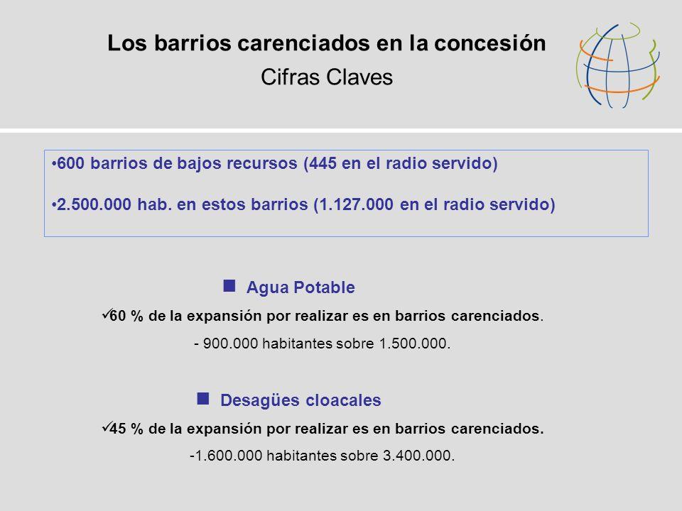 Los barrios carenciados en la concesión Cifras Claves 600 barrios de bajos recursos (445 en el radio servido) 2.500.000 hab. en estos barrios (1.127.0