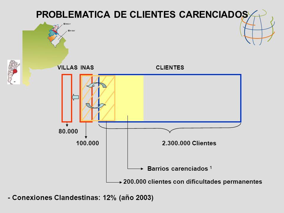 VILLASINASCLIENTES 80.000 100.0002.300.000 Clientes 200.000 clientes con dificultades permanentes PROBLEMATICA DE CLIENTES CARENCIADOS Barrios carenciados 1 - Conexiones Clandestinas: 12% (año 2003)