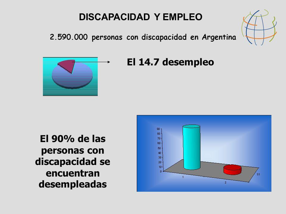 DISCAPACIDAD Y EMPLEO 2.590.000 personas con discapacidad en Argentina El 90% de las personas con discapacidad se encuentran desempleadas El 14.7 desempleo
