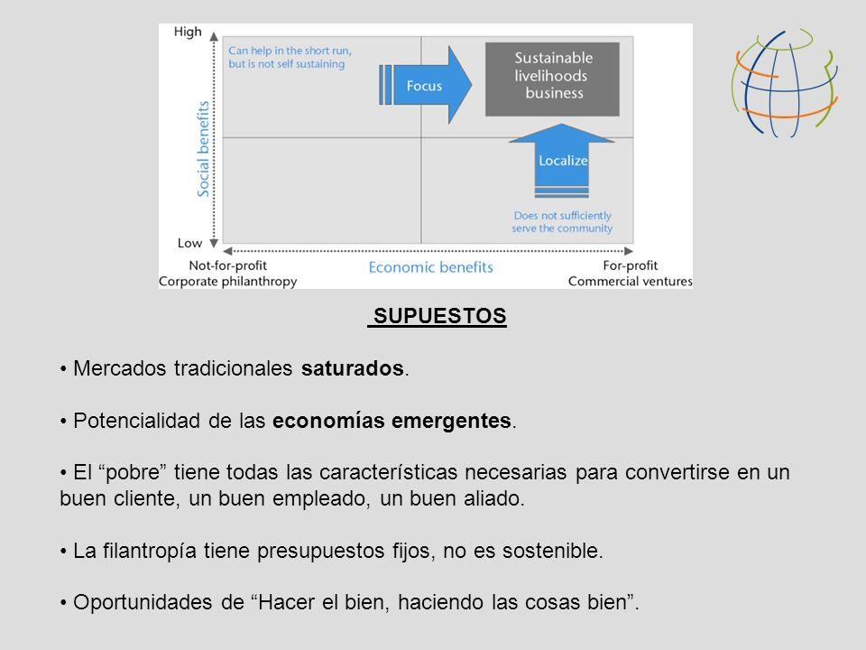 SUPUESTOS Mercados tradicionales saturados. Potencialidad de las economías emergentes. El pobre tiene todas las características necesarias para conver
