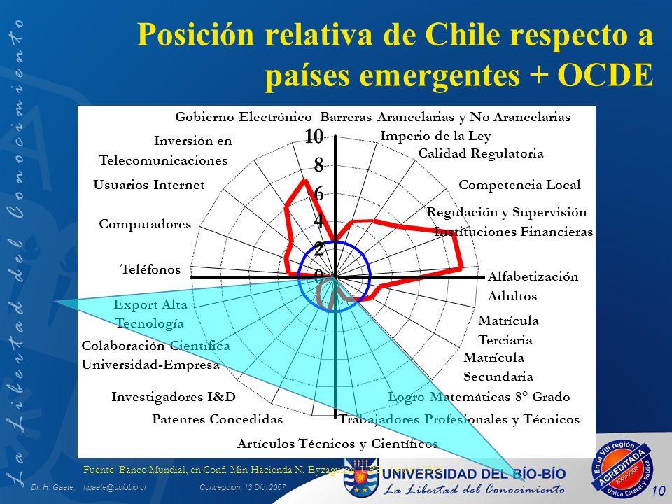 Dr. H. Gaete, hgaete@ubiobio.clConcepción, 13 Dic. 2007 10 Posición relativa de Chile respecto a países emergentes + OCDE Fuente: Banco Mundial, en Co