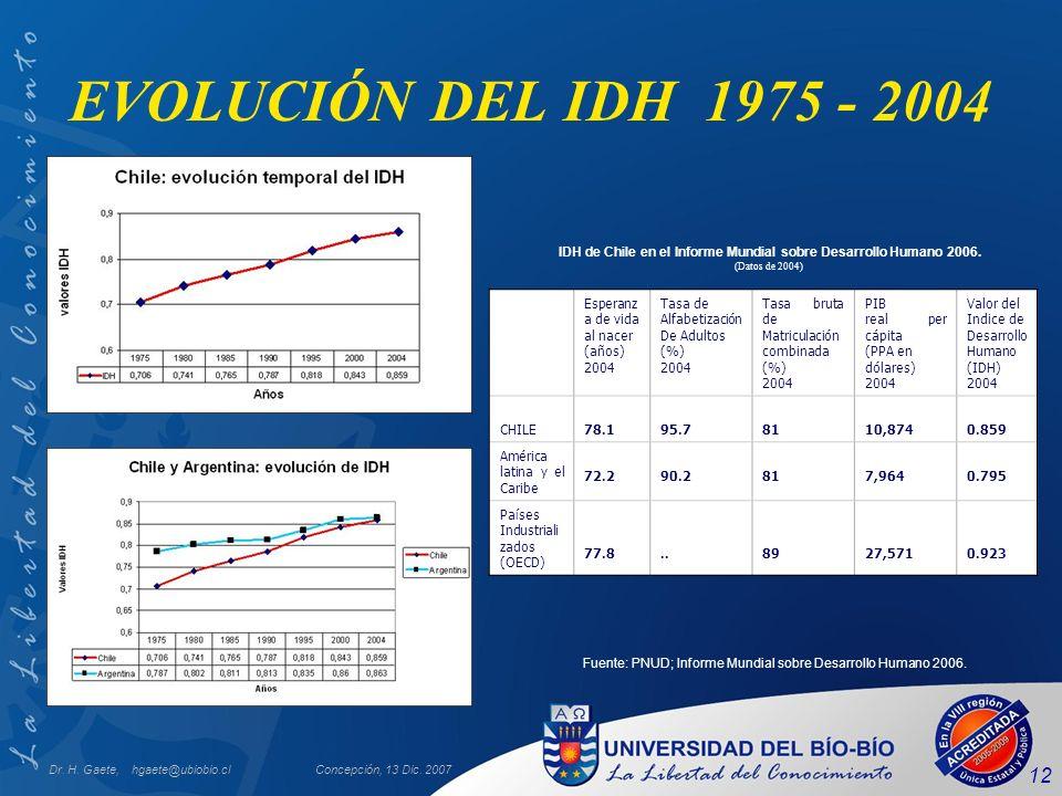 Dr. H. Gaete, hgaete@ubiobio.clConcepción, 13 Dic. 2007 12 EVOLUCIÓN DEL IDH 1975 - 2004 Fuente: PNUD; Informe Mundial sobre Desarrollo Humano 2006. I