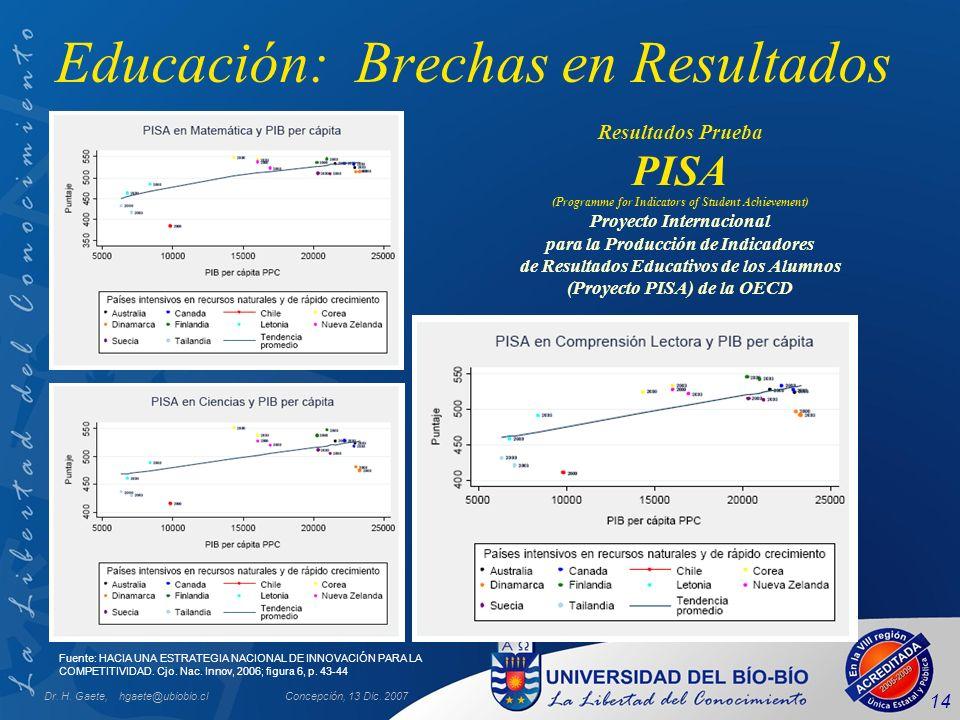 Dr. H. Gaete, hgaete@ubiobio.clConcepción, 13 Dic. 2007 14 Educación: Brechas en Resultados Resultados Prueba PISA (Programme for Indicators of Studen