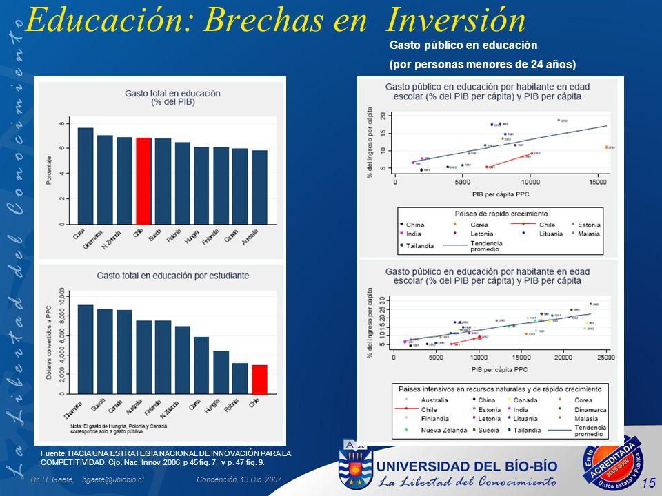 Dr. H. Gaete, hgaete@ubiobio.clConcepción, 13 Dic. 2007 15 Educación: Brechas en Inversión Fuente: HACIA UNA ESTRATEGIA NACIONAL DE INNOVACIÓN PARA LA