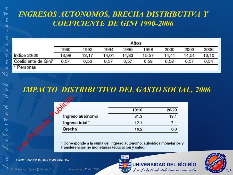 Dr. H. Gaete, hgaete@ubiobio.clConcepción, 13 Dic. 2007 19 INGRESOS AUTONOMOS, BRECHA DISTRIBUTIVA Y COEFICIENTE DE GINI 1990-2006 Fuente: CASEN 2006,