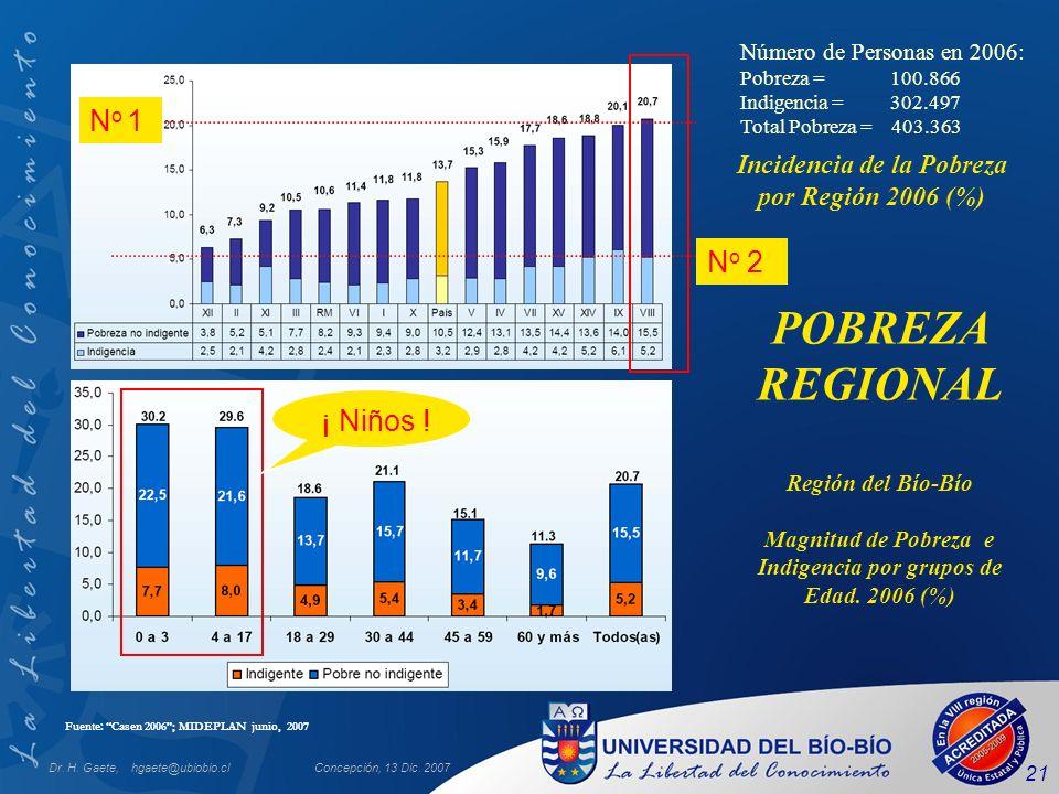 Dr. H. Gaete, hgaete@ubiobio.clConcepción, 13 Dic. 2007 21 Región del Bío-Bío Magnitud de Pobreza e Indigencia por grupos de Edad. 2006 (%) Incidencia