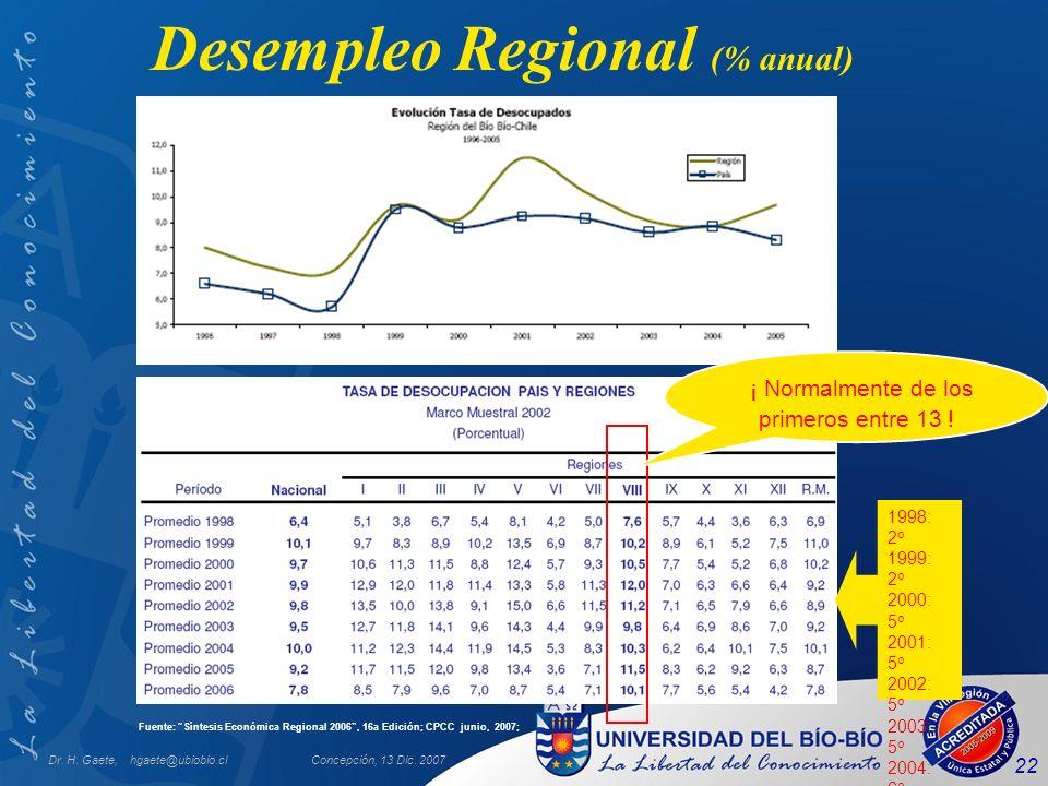 Dr. H. Gaete, hgaete@ubiobio.clConcepción, 13 Dic. 2007 22 Desempleo Regional (% anual) Fuente: Síntesis Económica Regional 2006, 16a Edición; CPCC ju