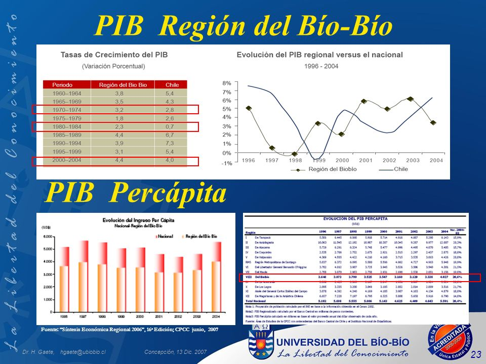 Dr. H. Gaete, hgaete@ubiobio.clConcepción, 13 Dic. 2007 23 PIB Región del Bío-Bío Fuente: Síntesis Económica Regional 2006, 16 a Edición; CPCC junio,