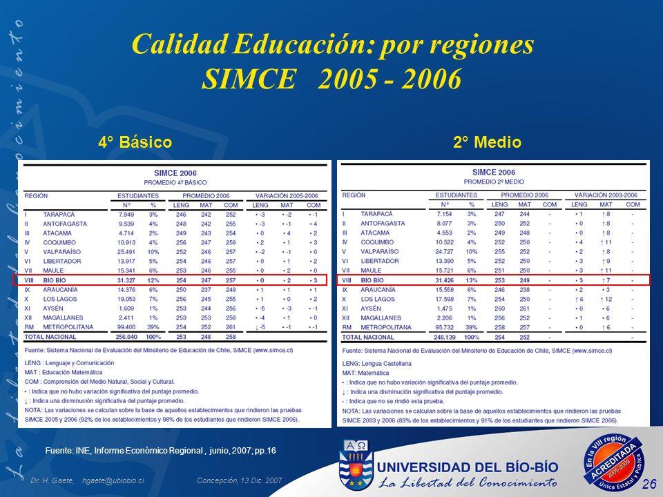 Dr. H. Gaete, hgaete@ubiobio.clConcepción, 13 Dic. 2007 26 Fuente: INE, Informe Económico Regional, junio, 2007; pp.16 Calidad Educación: por regiones
