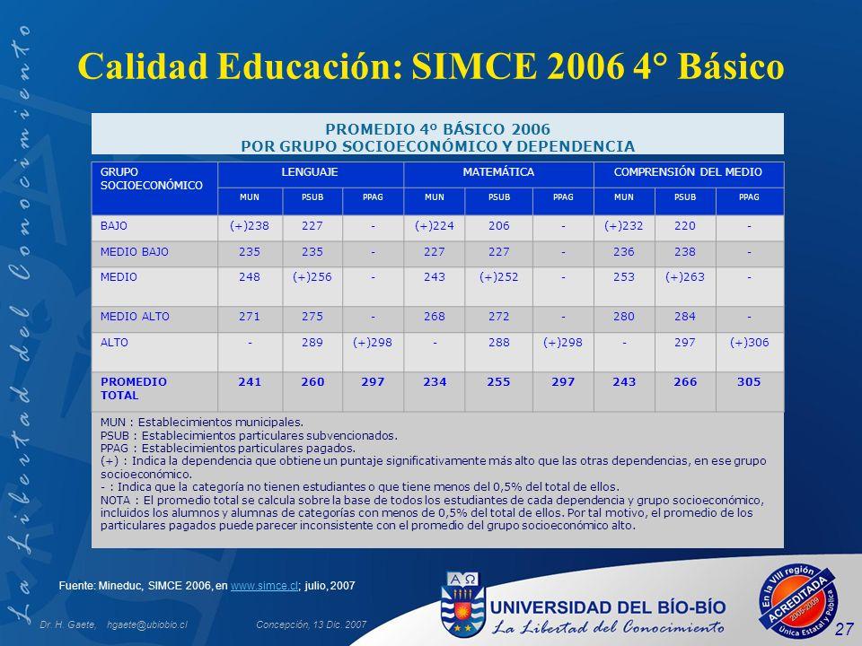 Dr. H. Gaete, hgaete@ubiobio.clConcepción, 13 Dic. 2007 27 Fuente: Mineduc, SIMCE 2006, en www.simce.cl; julio, 2007www.simce.cl Calidad Educación: SI