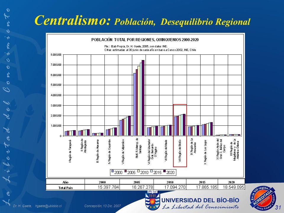Dr. H. Gaete, hgaete@ubiobio.clConcepción, 13 Dic. 2007 31 Centralismo: Población, Desequilibrio Regional