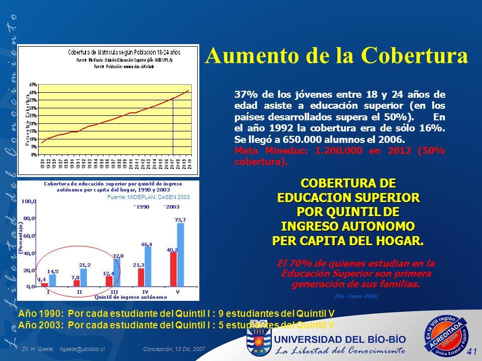 Dr. H. Gaete, hgaete@ubiobio.clConcepción, 13 Dic. 2007 41 Importante Aumento de la Cobertura COBERTURA DE EDUCACION SUPERIOR POR QUINTIL DE INGRESO A