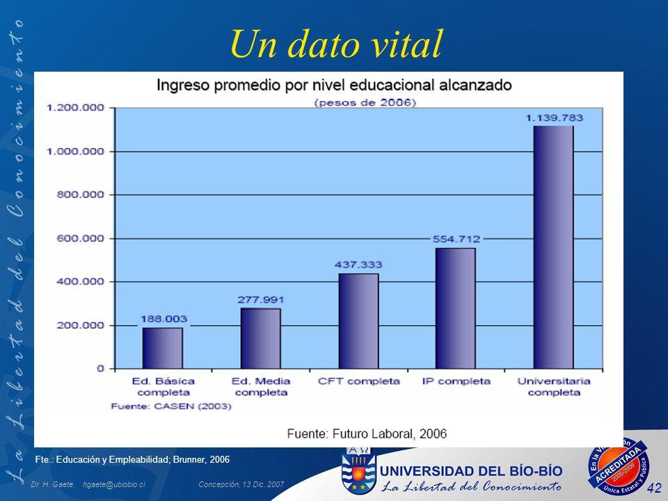 Dr. H. Gaete, hgaete@ubiobio.clConcepción, 13 Dic. 2007 42 Un dato vital Fte.: Educación y Empleabilidad; Brunner, 2006