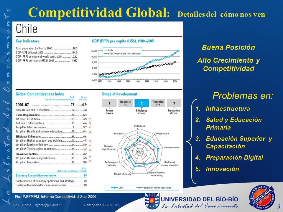 Dr. H. Gaete, hgaete@ubiobio.clConcepción, 13 Dic. 2007 9 Fte.: WEF/FEM, Informe Competitividad, Sep. 2006. Problemas en: 1.Infraestructura 2.Salud y
