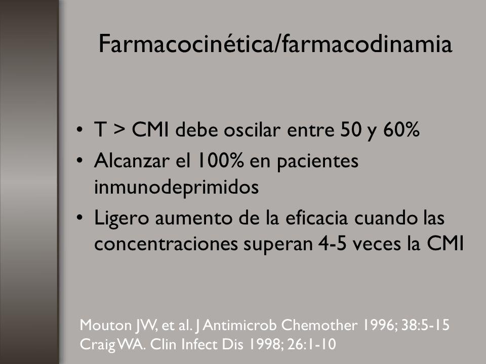 Farmacocinética/farmacodinamia T > CMI debe oscilar entre 50 y 60% Alcanzar el 100% en pacientes inmunodeprimidos Ligero aumento de la eficacia cuando