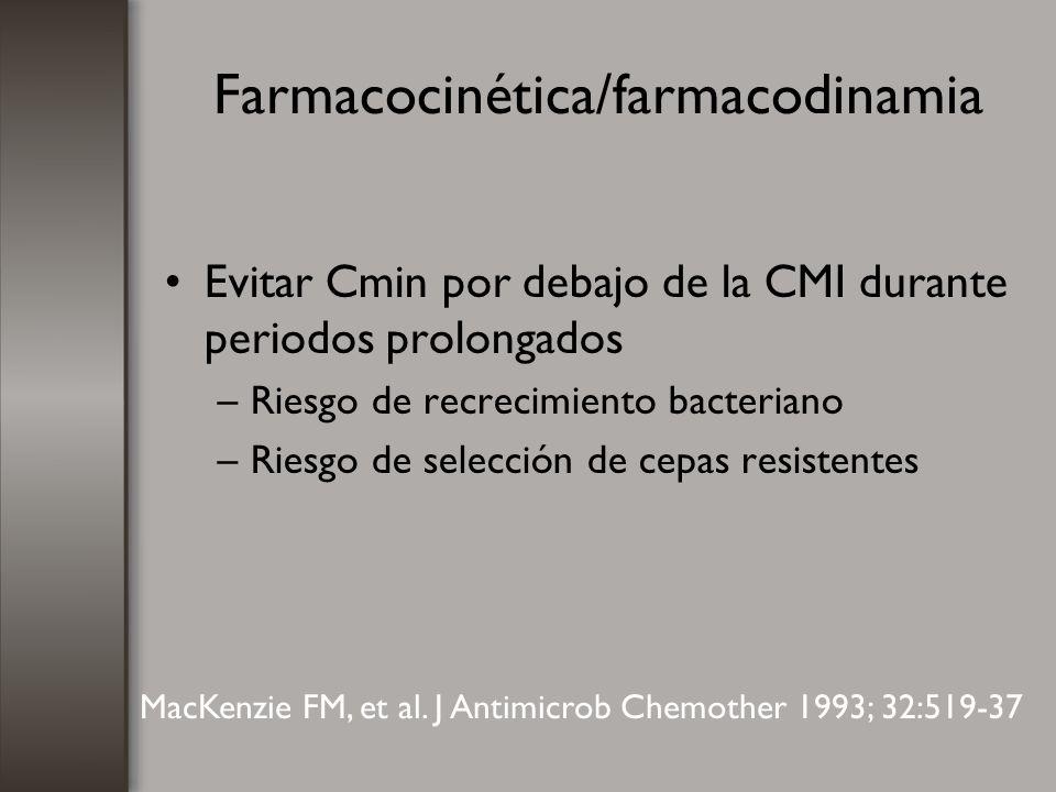 Farmacocinética/farmacodinamia Evitar Cmin por debajo de la CMI durante periodos prolongados –Riesgo de recrecimiento bacteriano –Riesgo de selección