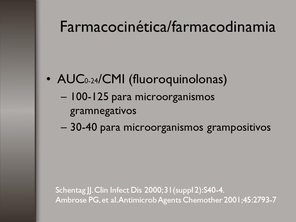 Farmacocinética/farmacodinamia AUC 0-24 /CMI (fluoroquinolonas) –100-125 para microorganismos gramnegativos –30-40 para microorganismos grampositivos