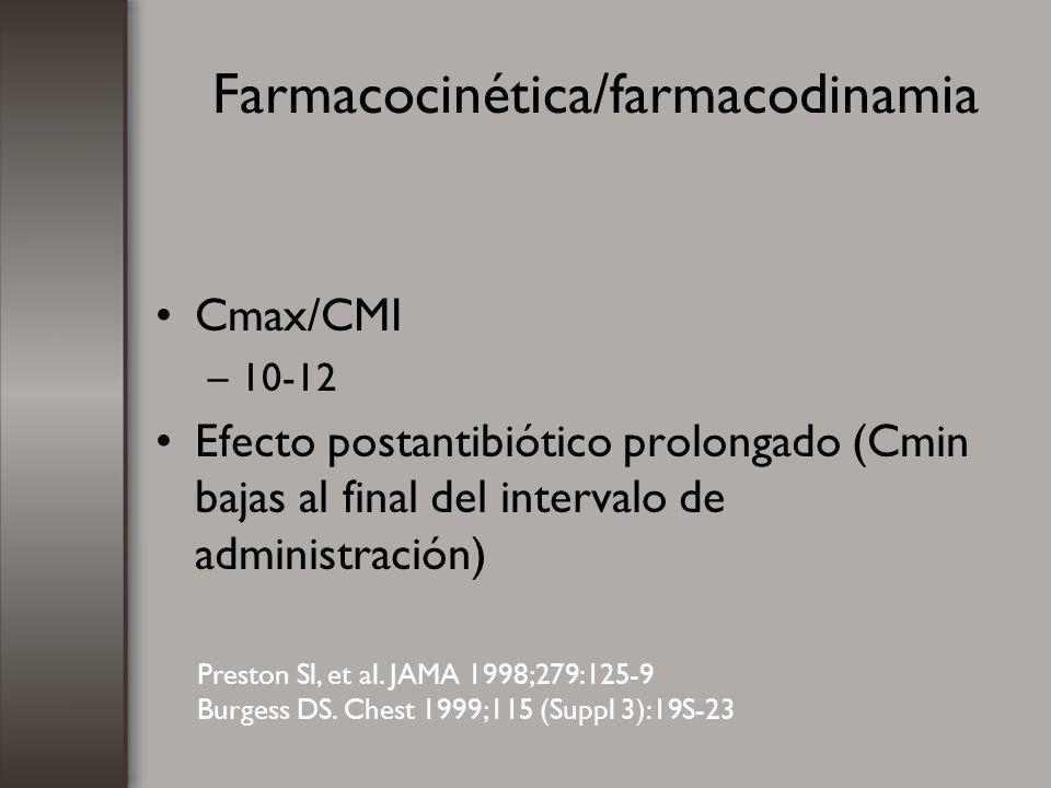 Farmacocinética/farmacodinamia Cmax/CMI –10-12 Efecto postantibiótico prolongado (Cmin bajas al final del intervalo de administración) Preston Sl, et