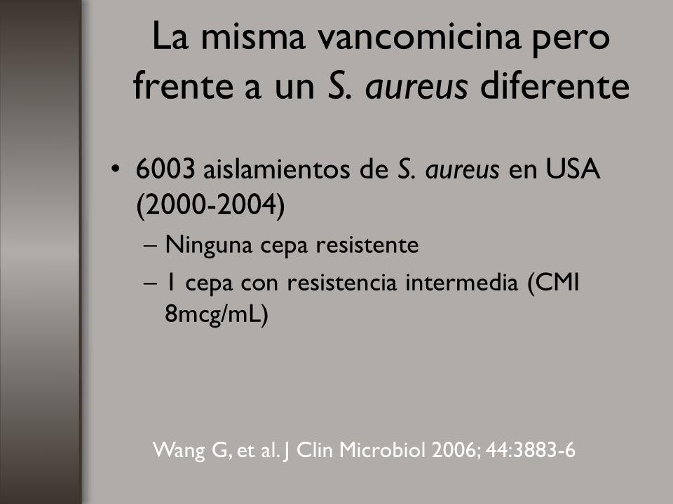 La misma vancomicina pero frente a un S. aureus diferente 6003 aislamientos de S. aureus en USA (2000-2004) –Ninguna cepa resistente –1 cepa con resis
