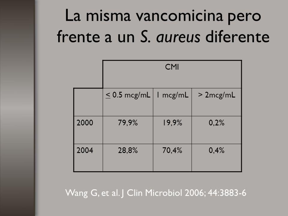 La misma vancomicina pero frente a un S. aureus diferente Wang G, et al. J Clin Microbiol 2006; 44:3883-6 CMI < 0.5 mcg/mL1 mcg/mL> 2mcg/mL 200079,9%1