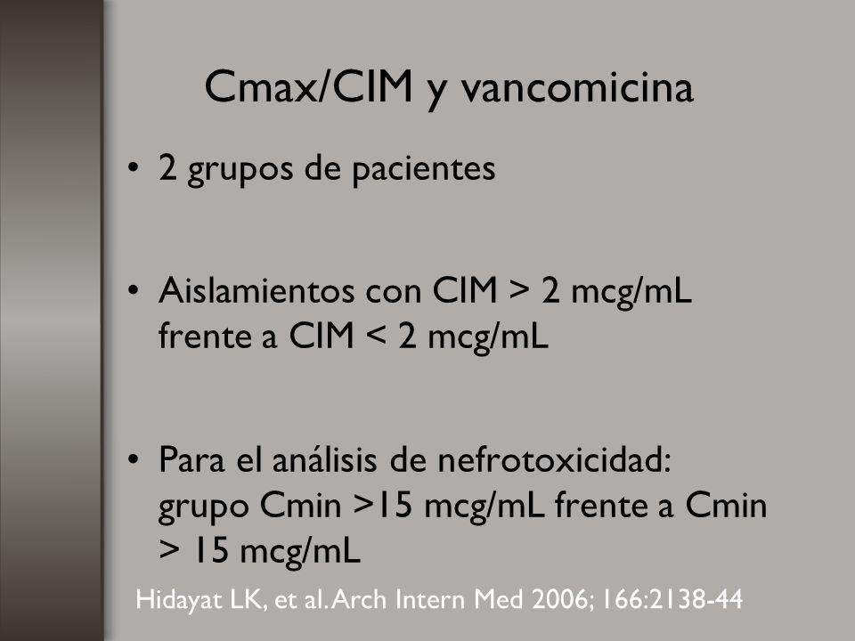 Cmax/CIM y vancomicina 2 grupos de pacientes Aislamientos con CIM > 2 mcg/mL frente a CIM < 2 mcg/mL Para el análisis de nefrotoxicidad: grupo Cmin >1
