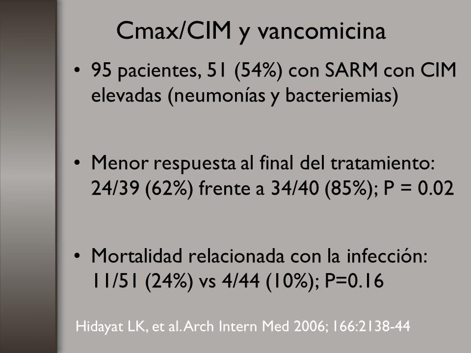 Cmax/CIM y vancomicina 95 pacientes, 51 (54%) con SARM con CIM elevadas (neumonías y bacteriemias) Menor respuesta al final del tratamiento: 24/39 (62