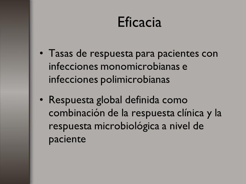 Eficacia Tasas de respuesta por patógeno basal y valores de concentración mínima inhibitoria (CMI) Datos de sensibilidad del patógeno